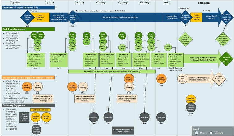Process Map summarizing various types and timing of engagement with numerous advisory groups, state government entities and the public. The map will be updated with more detail as the project moves forward. For assistance with this graphic please call 360-407-9323.