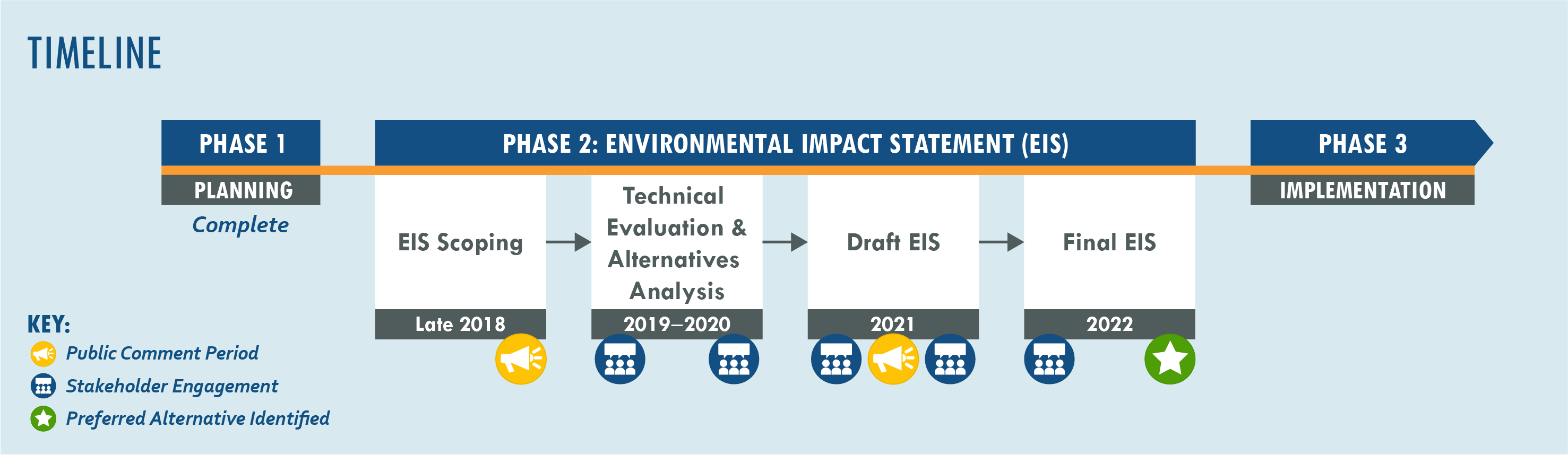 Project timeline including Phase 1: Planning, Phase 2: Environmental Impact Statement, and Phase 3: Implementation. Public comment periods occur in Late 2018 during scoping and 2020 following release of the Draft EIS.