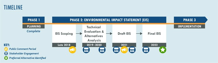 Project timeline including Phase 1: Planning, Phase 2: Environmental Impact Statement, and Phase 3: Implementation. Public comment periods occur in Late 2018 during scoping and 2021 following release of the Draft EIS
