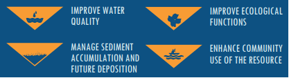 Four project goals include improve water quality, improve ecological functions, manage sediment accumulation and future deposition, and enhance community use of the resource